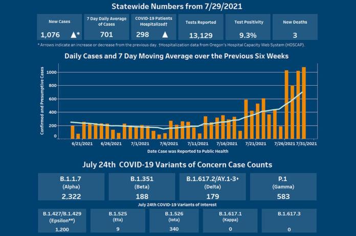Oregon-Covid-Numbers-July-2021