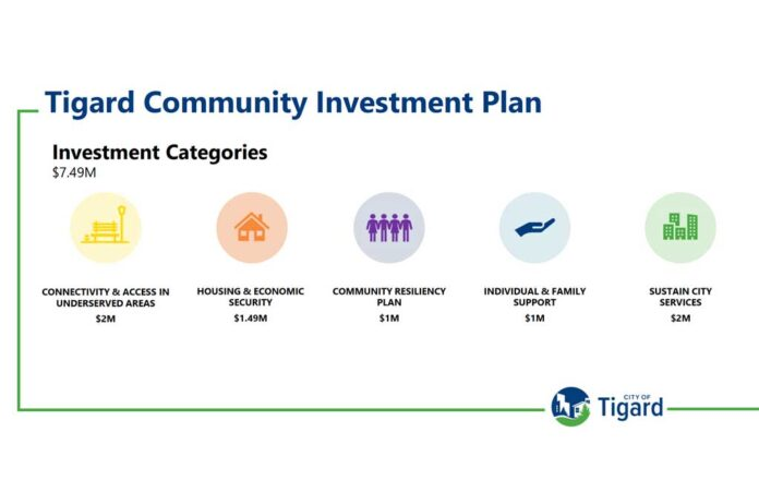 Tigard Community Investment Plan